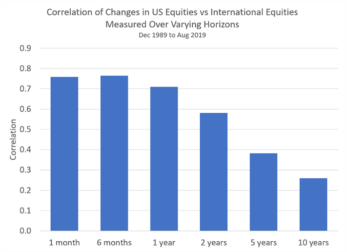 Can US Continue To Outperform Global Equity Markets?