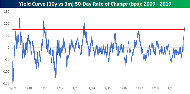 Is The Cyclical Recovery Already Priced In By Stock Market?