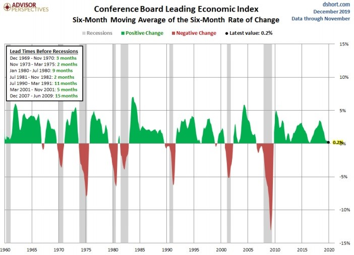 Leading Index Gives Recession Warning?