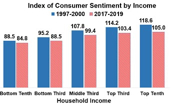 Consumers & Low Income Wage Growth Look Good