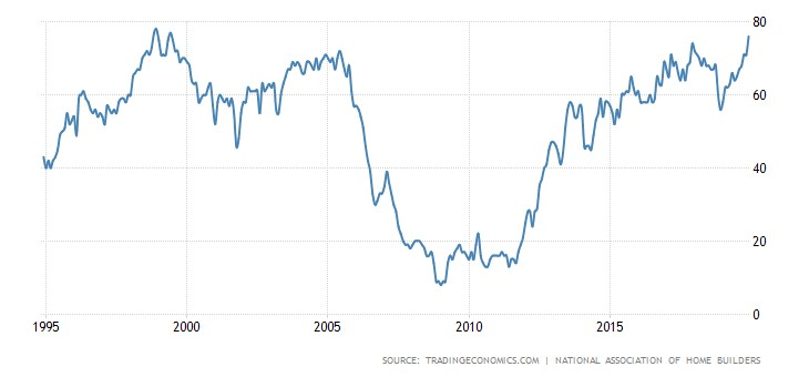 No Recession In At Least 2 Years?