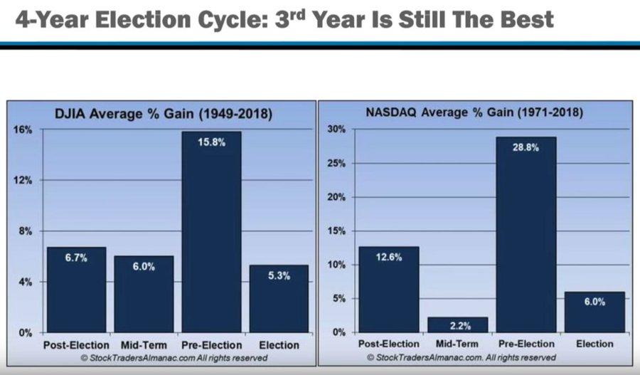 Weaker Returns Coming In 2020?