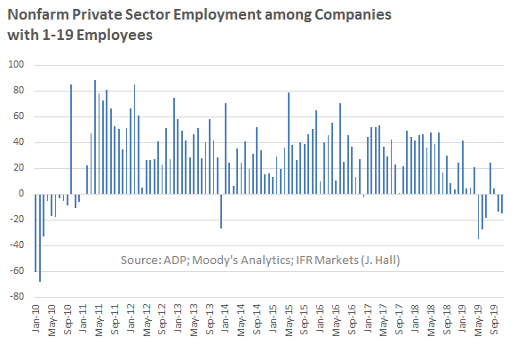 Very Small Firms Losing Jobs Again