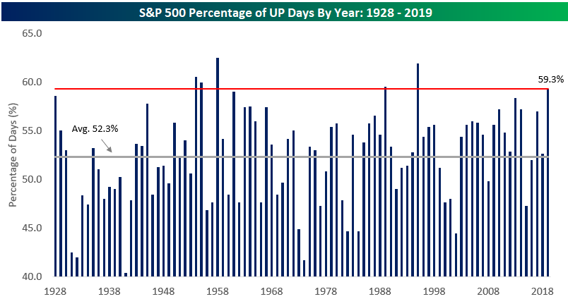 6th Best Year For The S&P 500 Since 1928
