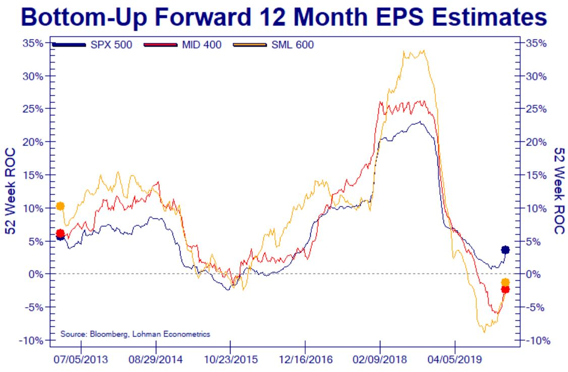 EPS Growth Estimates & Stock Returns