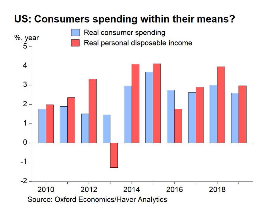 Weakest Economy In 4 Years