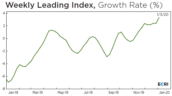 Euphoria Combined With 1.8% GDP Growth