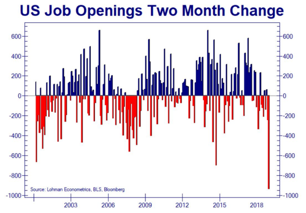 We Will Never Reach Full Employment?