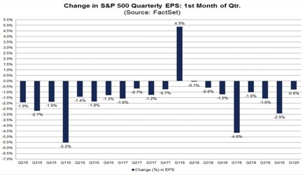 Manufacturing PMIs Converge & Q4 Earnings Season Review