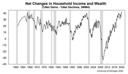 Is Rising Stock Market Masking Inequality?