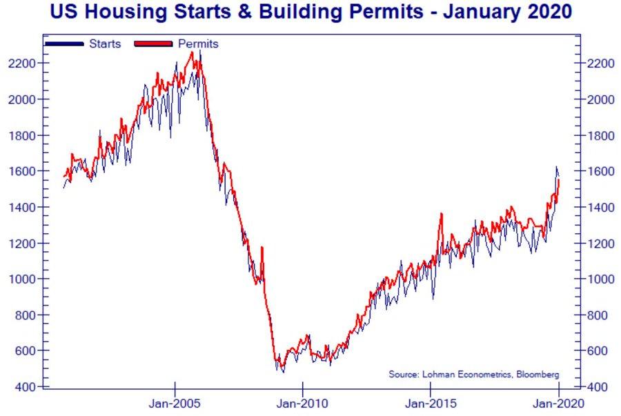 Will The Housing Market Strength Last?