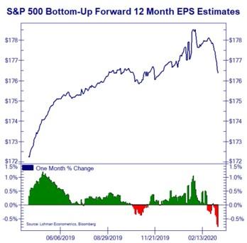 Market Participants Still Too Optimistic