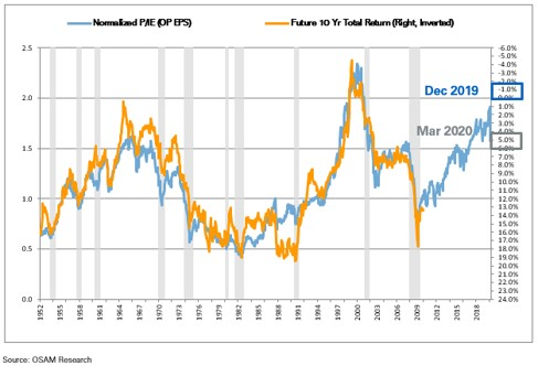 Unprecedented Decline: How Bad Will It Get?