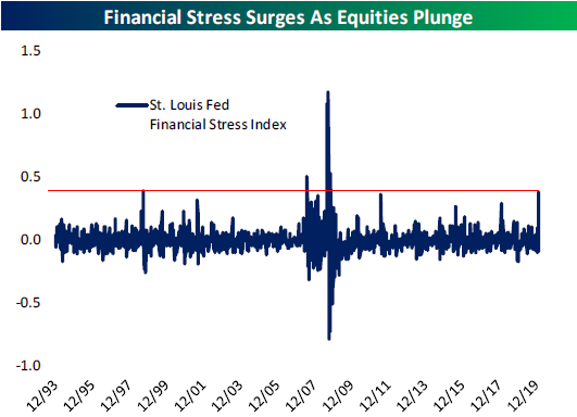 Financial Conditions Getting More Stressed