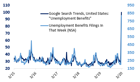 Labor Market Recession To Start This Spring