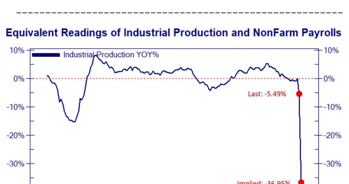 Worst Decline in Industrial Production Ever?