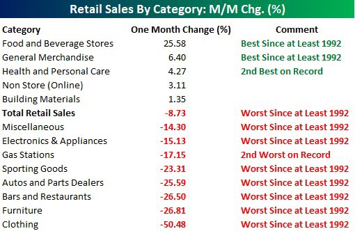 Worst Retail Sales Since At Least 1992