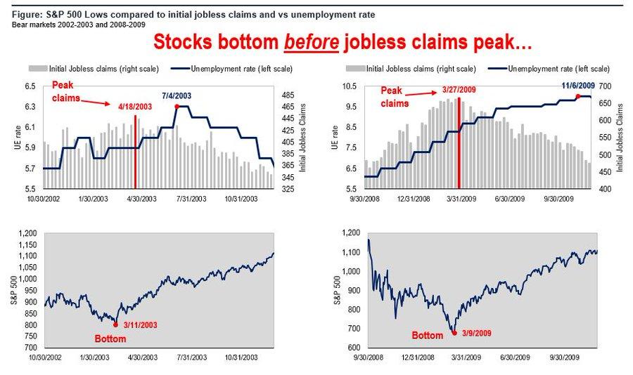 Stocks Bottom Before Jobless Claims Peak