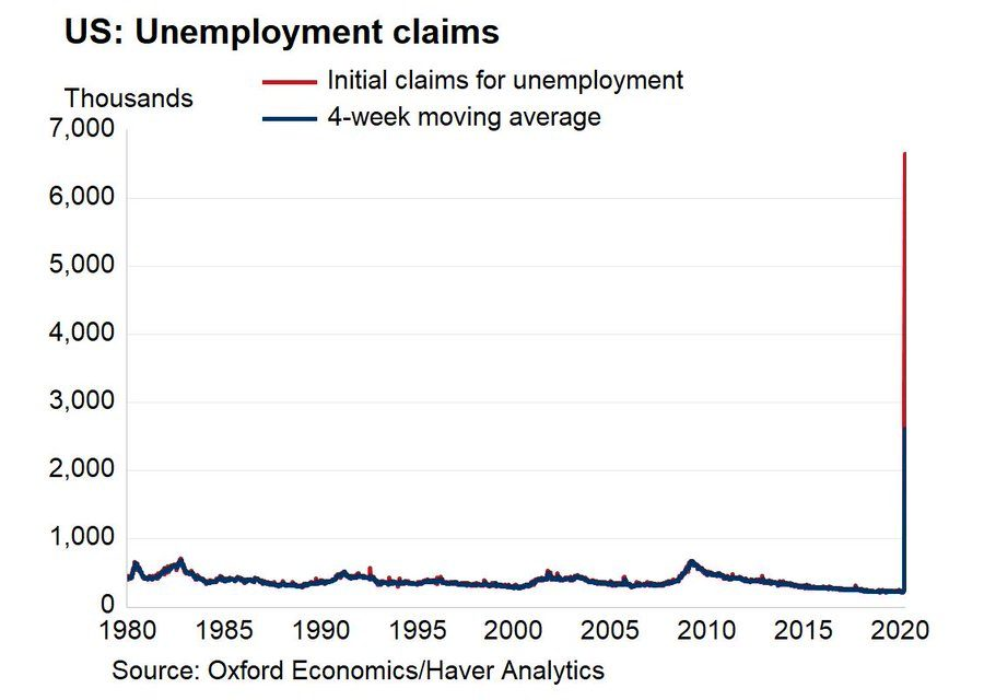 9.5% Unemployment Rate Is Here Already