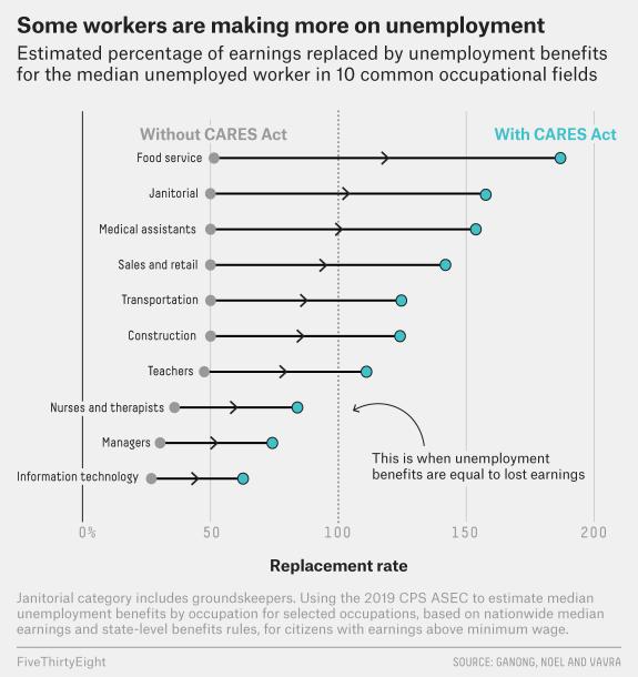 The COVID Economy: More Income & Less Spending