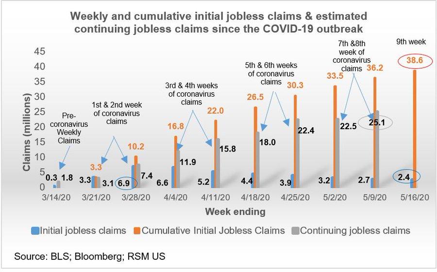 Jobless Claims Still High