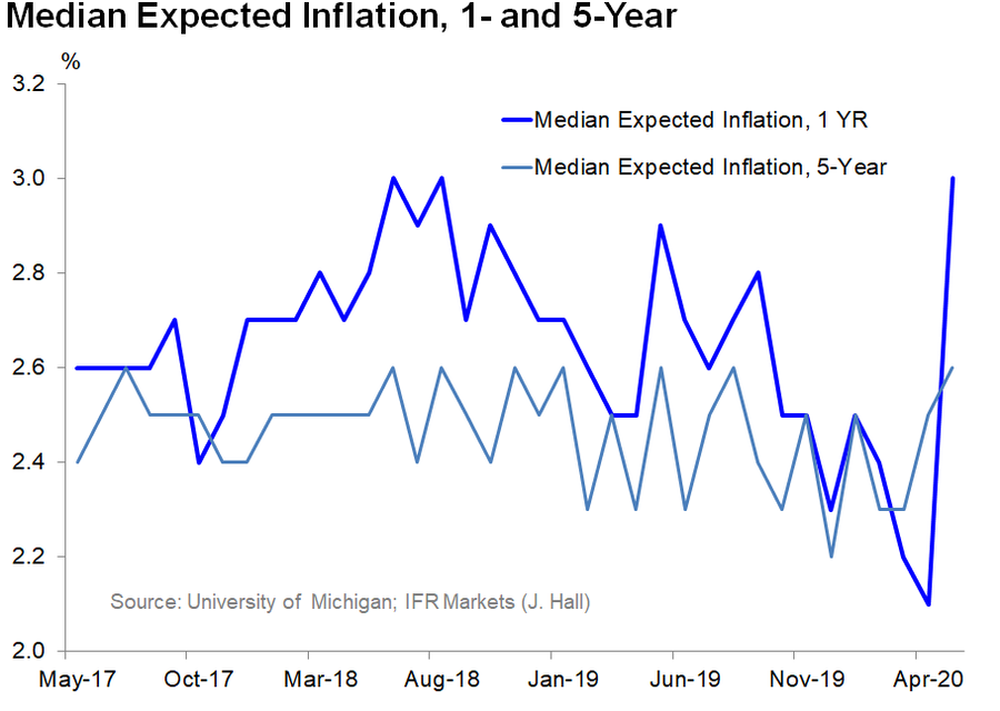 Spending, Confidence & Inflation Expectations Are Recovering
