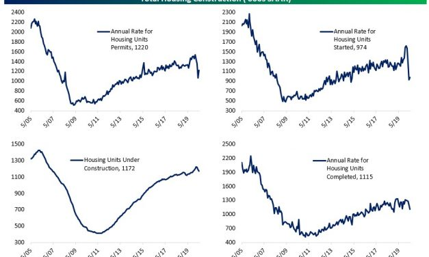 A V-Shaped Recovery In Housing?