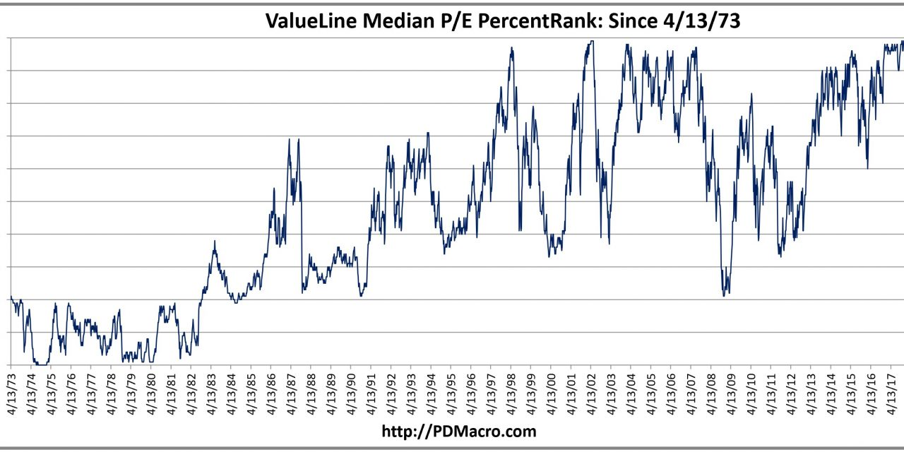 Valuations In The 98th Percentile