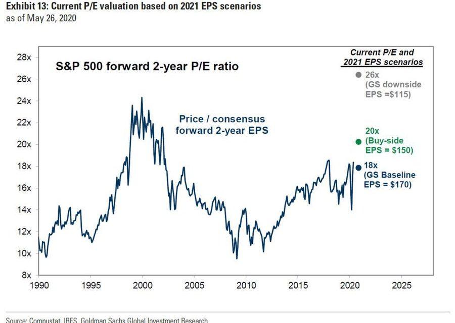 Does The S&P 500 Deserve A 20 PE Multiple?