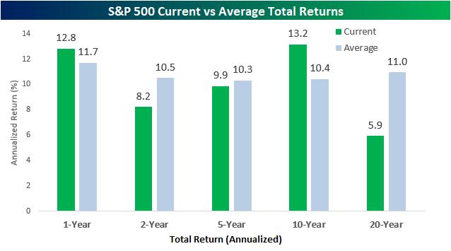 Explaining The Better Than Average Returns