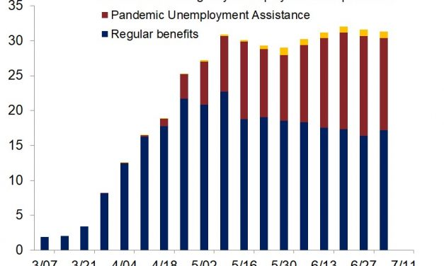 Is The Labor Market Going To Be Weak For The Long-Term?