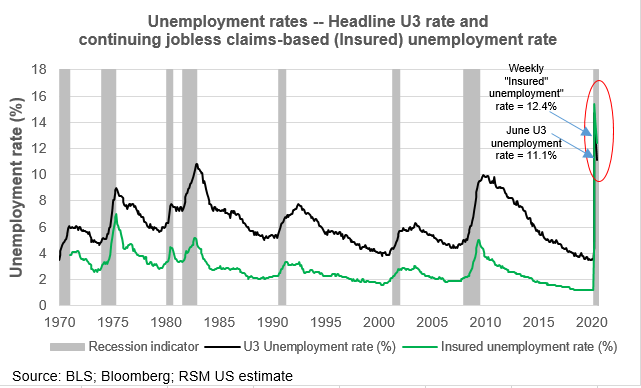 The Labor Market Has Stagnated For Past Month