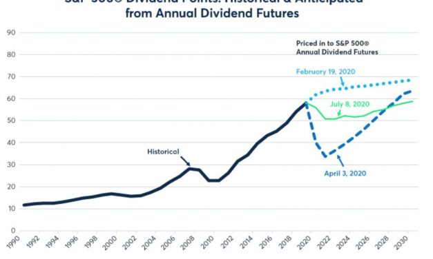 Optimism On Stock Dividends Increases