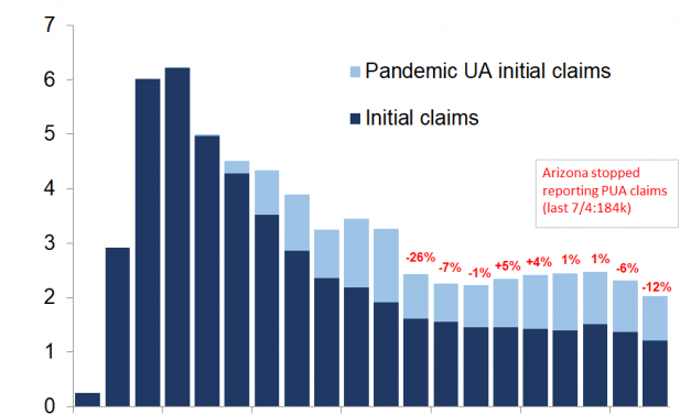 Is A 12% Decline In Jobless Claims Good Enough?