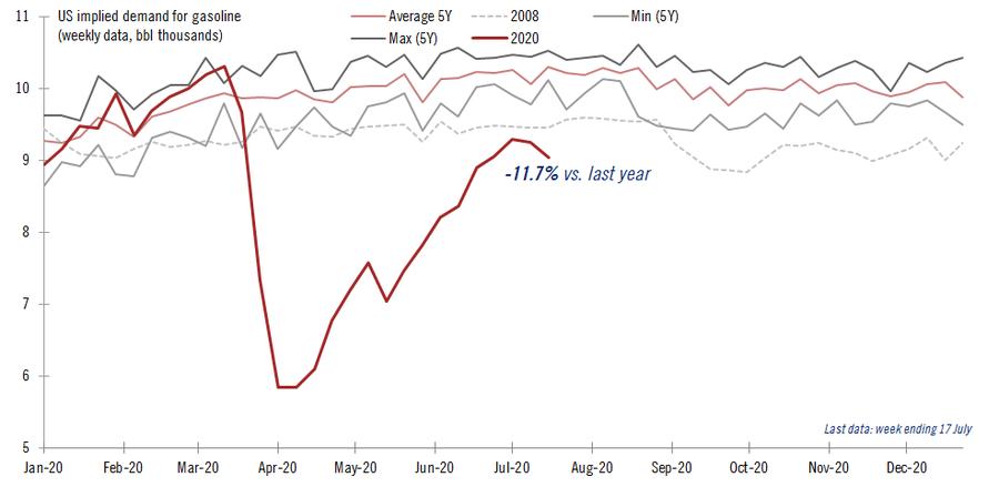 US Economy Is Flatlining