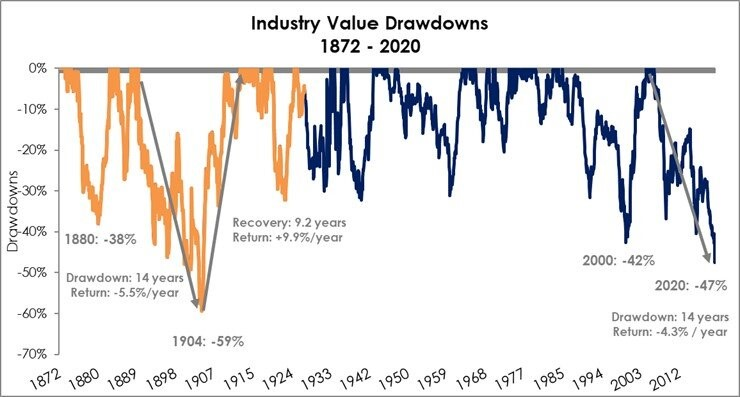 Cyclical Recovery Coming?