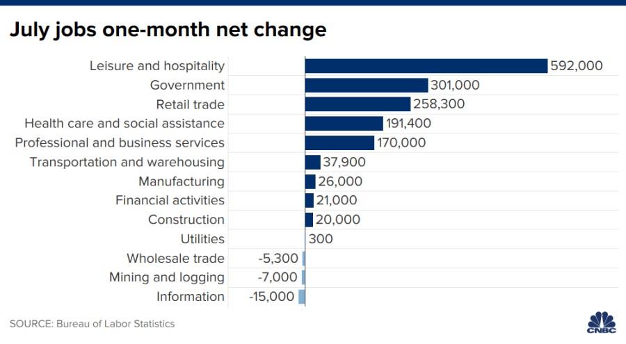 Will The Labor Market Continue To Improve?