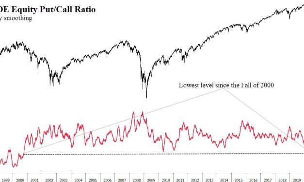 FAMANG Controls The Market