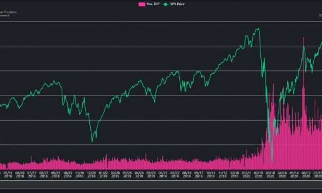 US Stock Market More Extreme Than In March