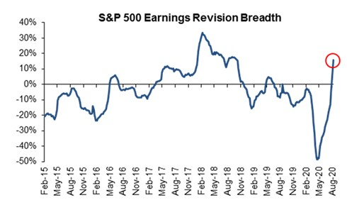 Strong Earnings Revisions But There's A Problem