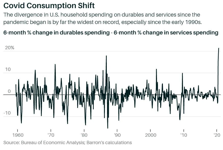 No Rate Hikes Coming Despite Tech Bubble