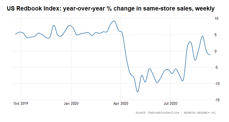 The Consumer Might Be Teetering