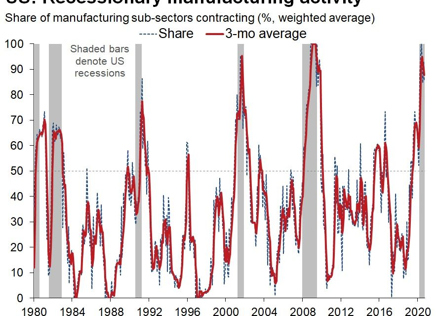 Not A Typical Manufacturing Recovery