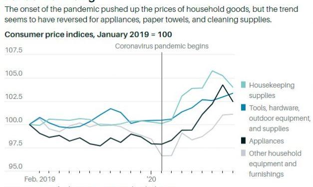 No More Pandemic Pricing?