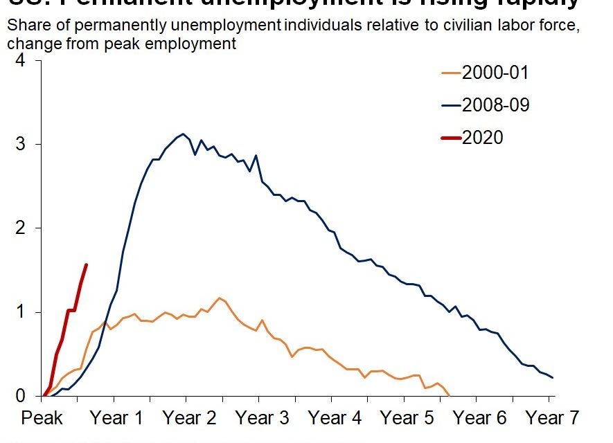The Labor Market Recovery Is Still Alive?