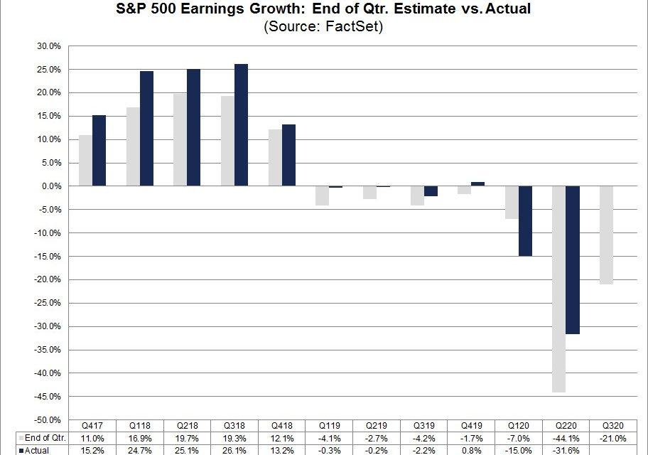 Good Or Bad Q3 2020 Earnings Season?