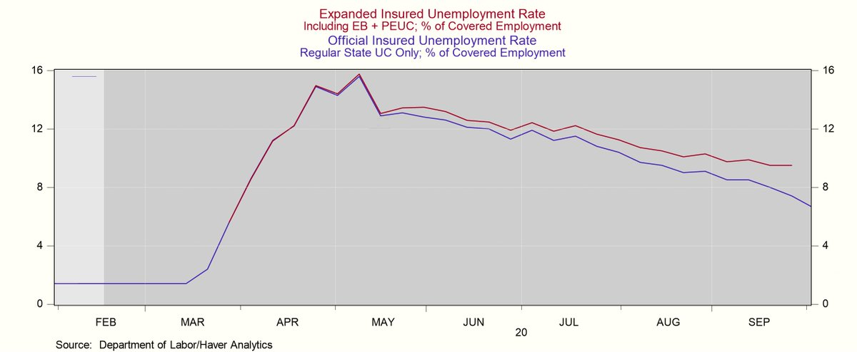 Labor Market Reverses Recovery: It's Now Getting Worse