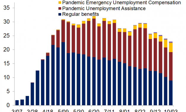 Labor Market Rebounds Surprisingly