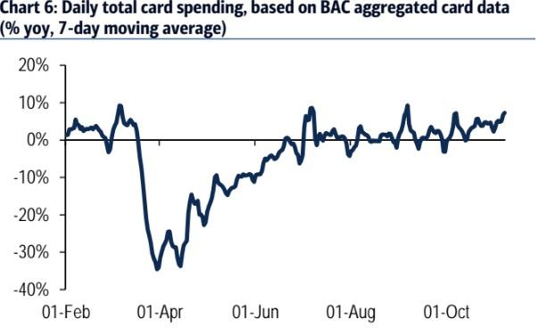 Economic Data Reverses From September