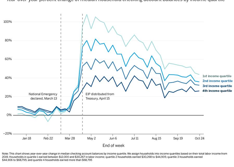 Bank Accounts Shrink